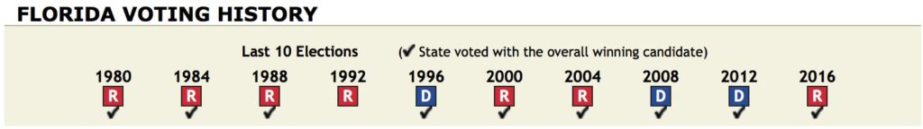 florida voting history