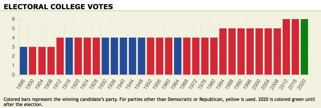 Utah presidential voting history